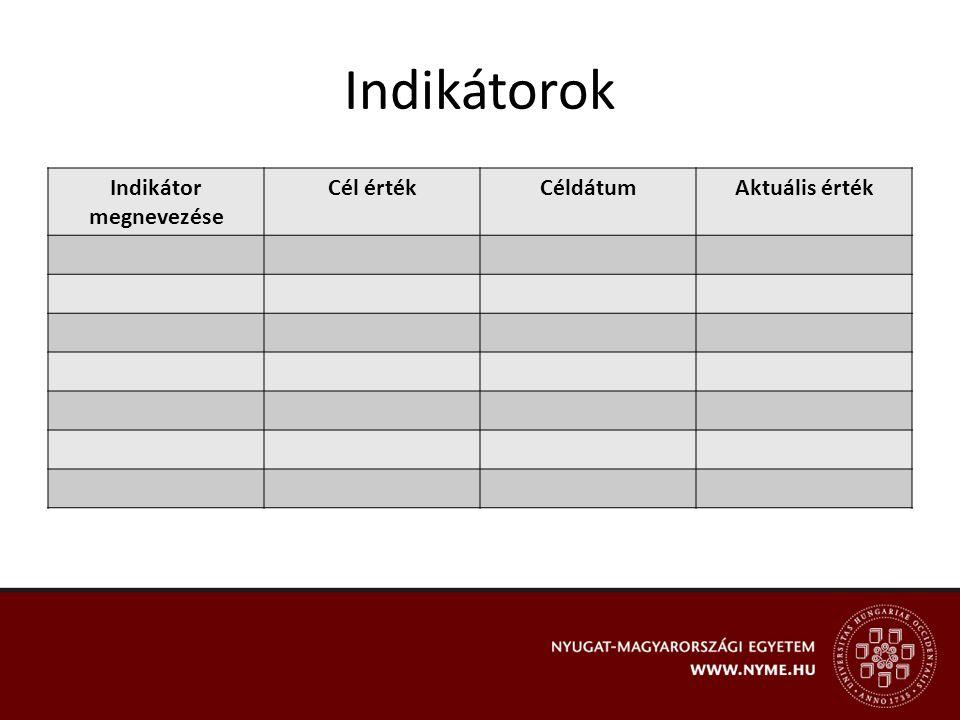 Indikátorok Indikátor megnevezése Cél értékCéldátumAktuális érték