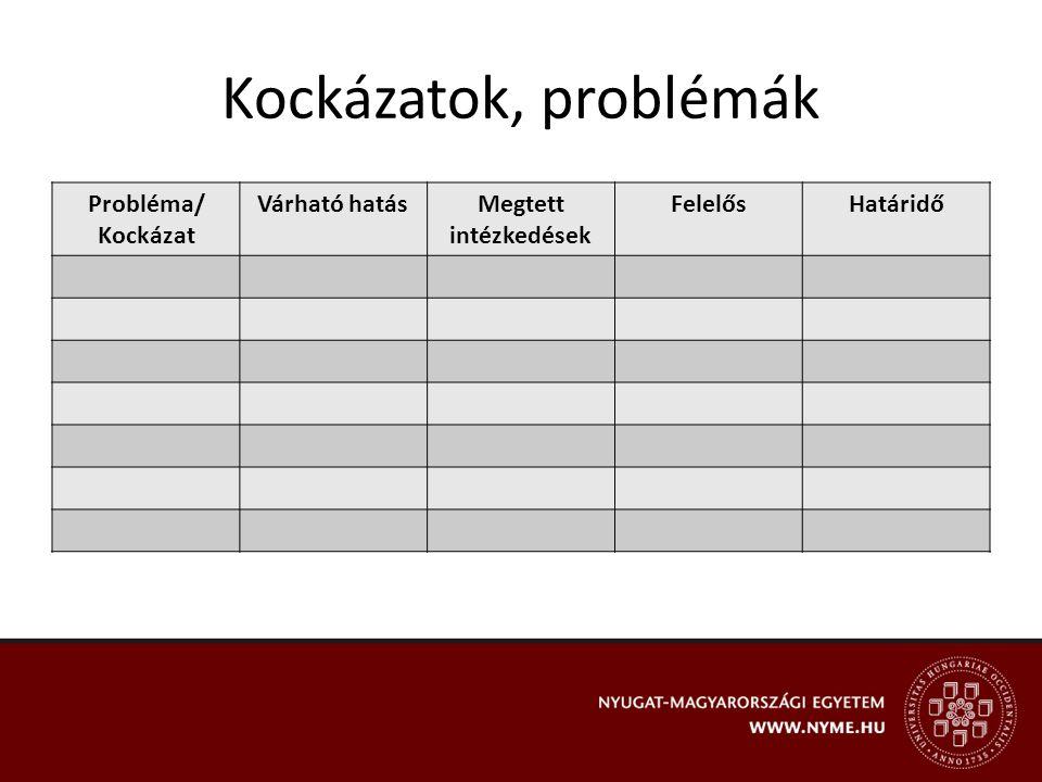 Kockázatok, problémák Probléma/ Kockázat Várható hatásMegtett intézkedések FelelősHatáridő