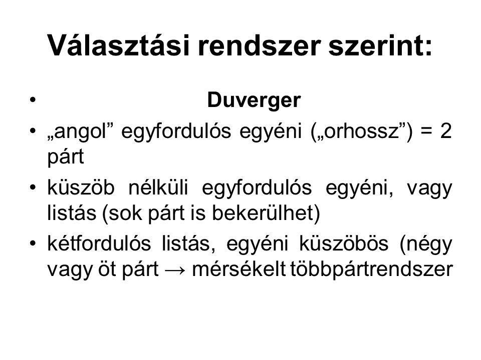"""Választási rendszer szerint: Duverger """"angol"""" egyfordulós egyéni (""""orhossz"""") = 2 párt küszöb nélküli egyfordulós egyéni, vagy listás (sok párt is beke"""