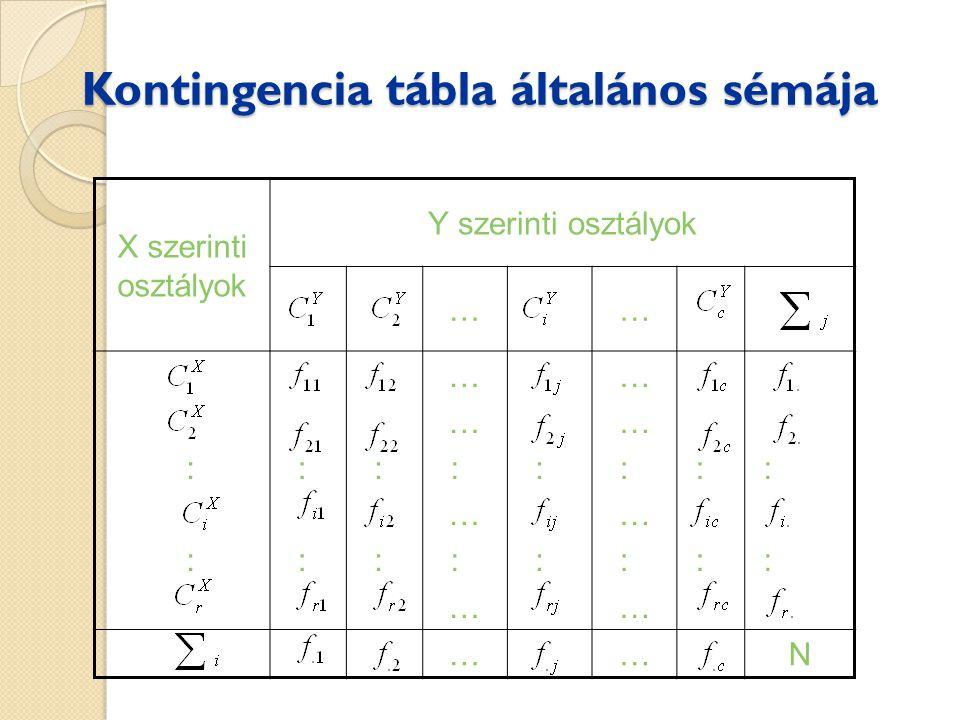 Kontingencia tábla általános sémája X szerinti osztályok Y szerinti osztályok …… : … : … : … : … : … : … : ……N
