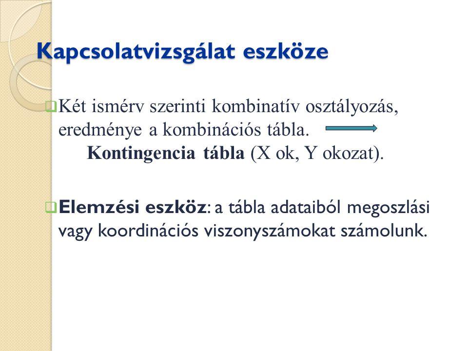 Csuprov-féle asszociációs együttható Fő mutatója a khí(  )  tényleges és feltételezett gyakoriságok összehasonlítására szolgál  méri a tényleges és feltételezett gyakoriságok különbségét
