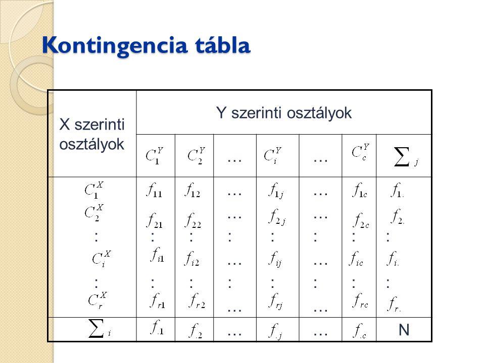 Viszonyításos mérőszámok  Yule féle asszociációs együttható (alternatív ismérvek közötti kapcsolat)  Cramer féle asszociációs együttható  Csuprov féle asszociációs együttható