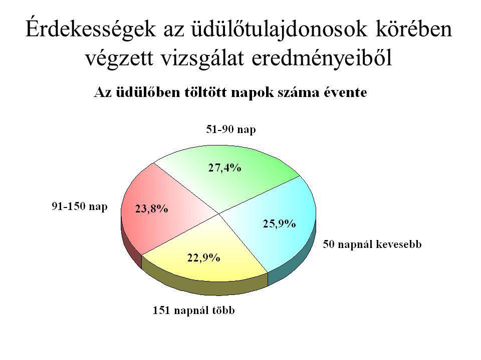 Érdekességek az üdülőtulajdonosok körében végzett vizsgálat eredményeiből