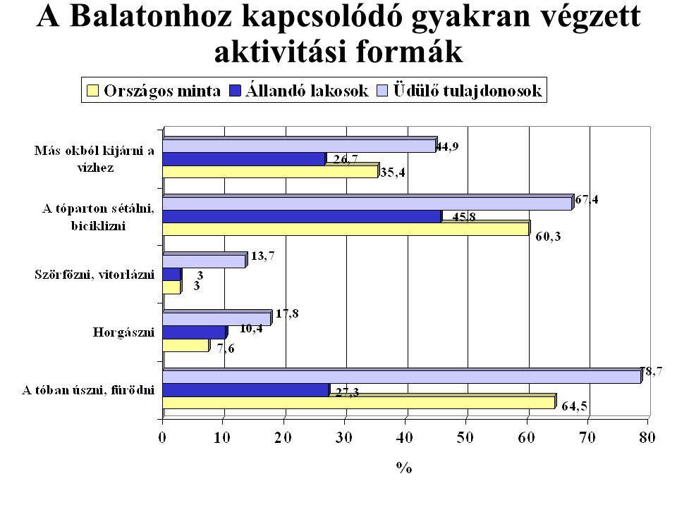 A Balatonnál legkevésbé végzett aktivitási formák