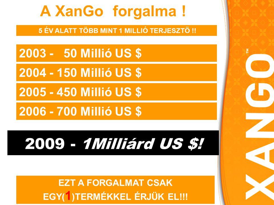 2003 - 50 Millió US $ 2004 - 150 Millió US $ 2005 - 450 Millió US $ 2009 - 1Milliárd US $.