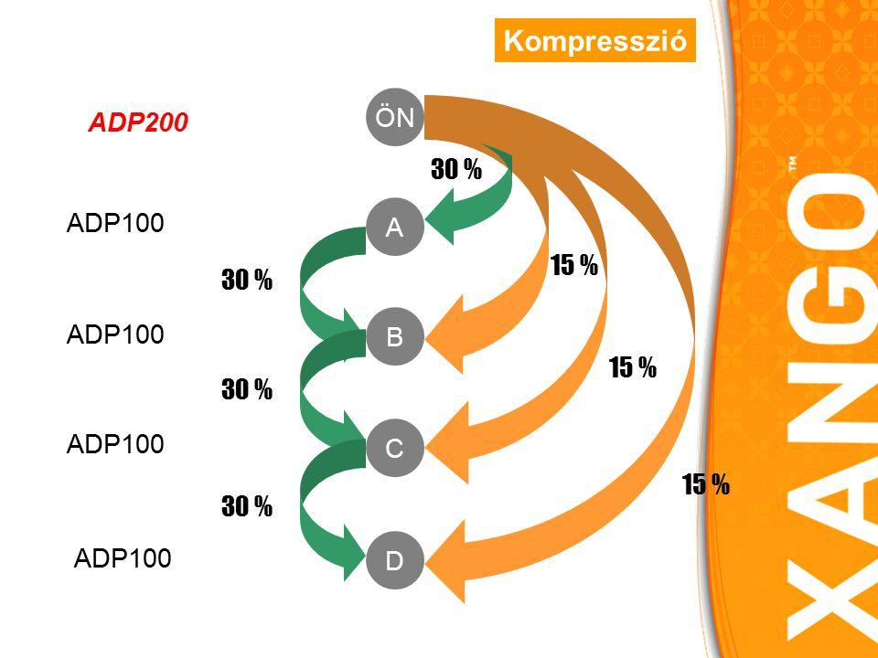 ÖN A B C D ADP100 30 % 15 % 30 % 15 % ADP200 Kompresszió