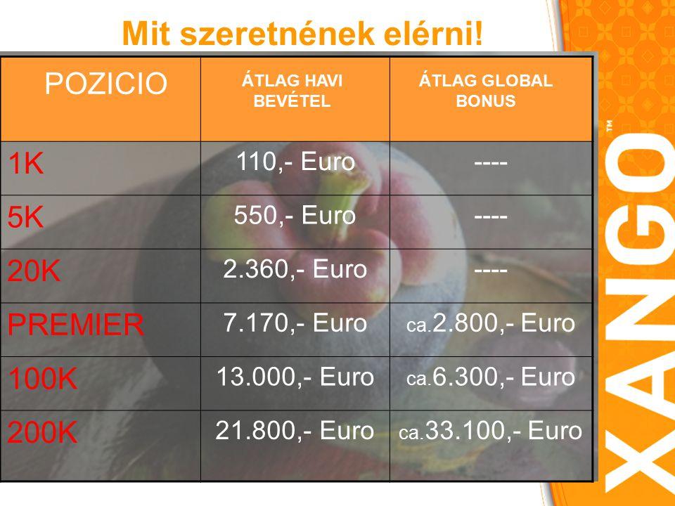 1K 110,- Euro---- 5K 550,- Euro---- 20K 2.360,- Euro---- PREMIER 7.170,- Euro ca.