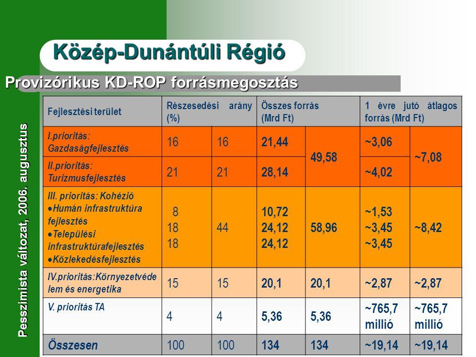 Provizórikus KD-ROP forrásmegosztás Fejlesztési terület Részesedési arány (%) Összes forrás (Mrd Ft) 1 évre jutó átlagos forrás (Mrd Ft) I.prioritás: Gazdaságfejlesztés 16 21,44 49,58 ~3,06 ~7,08 II.prioritás: Turizmusfejlesztés 21 28,14~4,02 III.