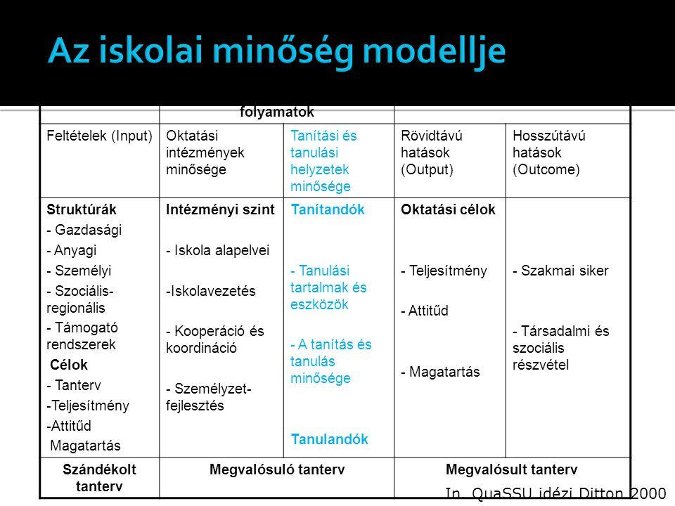 ElőfeltételekElsődleges jelzések és folyamatok Eredmények Feltételek (Input)Oktatási intézmények minősége Tanítási és tanulási helyzetek minősége Rövidtávú hatások (Output) Hosszútávú hatások (Outcome) Struktúrák - Gazdasági - Anyagi - Személyi - Szociális- regionális - Támogató rendszerek Célok - Tanterv -Teljesítmény -Attitűd Magatartás Intézményi szint - Iskola alapelvei -Iskolavezetés - Kooperáció és koordináció - Személyzet- fejlesztés Tanítandók - Tanulási tartalmak és eszközök - A tanítás és tanulás minősége Tanulandók Oktatási célok - Teljesítmény - Attitűd - Magatartás - Szakmai siker - Társadalmi és szociális részvétel Szándékolt tanterv Megvalósuló tantervMegvalósult tanterv In.