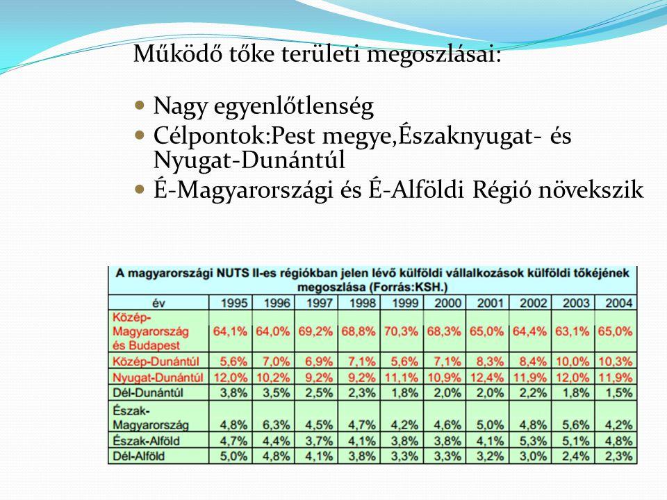 Működő tőke területi megoszlásai: Nagy egyenlőtlenség Célpontok:Pest megye,Északnyugat- és Nyugat-Dunántúl É-Magyarországi és É-Alföldi Régió növekszi