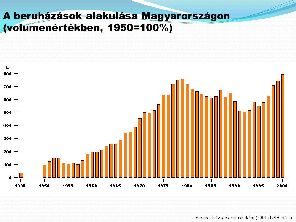 A beruházások alakulása Magyarországon (volumenértékben, 1950=100%) Forrás: Századok statisztikája (2001) KSH, 45. p