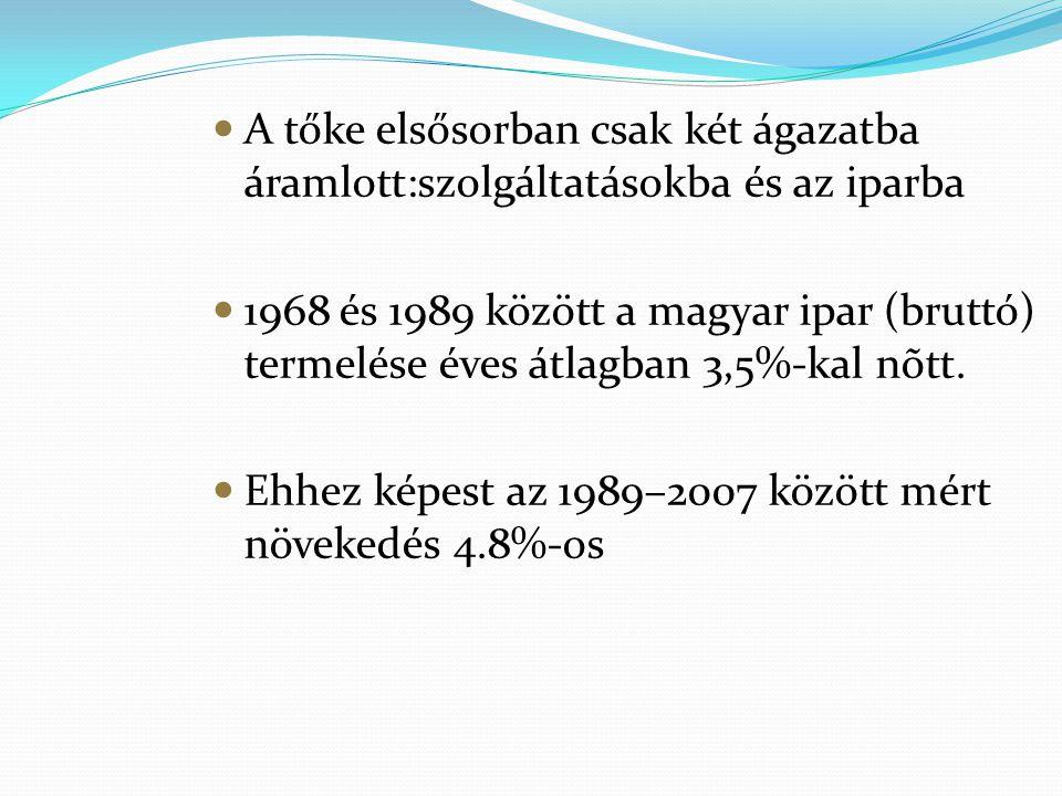 A tőke elsősorban csak két ágazatba áramlott:szolgáltatásokba és az iparba 1968 és 1989 között a magyar ipar (bruttó) termelése éves átlagban 3,5%-kal
