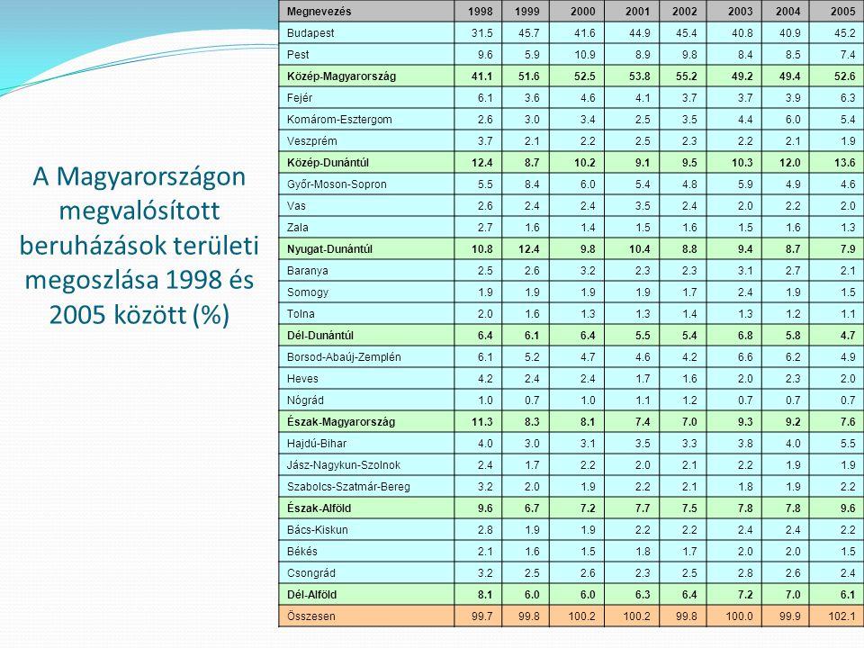 A Magyarországon megvalósított beruházások területi megoszlása 1998 és 2005 között (%) Megnevezés19981999200020012002200320042005 Budapest31.545.741.6