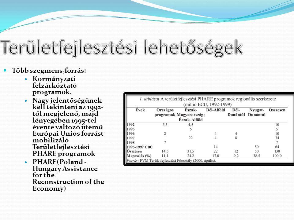 Több szegmens,forrás: Kormányzati felzárkóztató programok. Nagy jelentőségűnek kell tekinteni az 1992- től megjelenő, majd lényegében 1995-tel évente