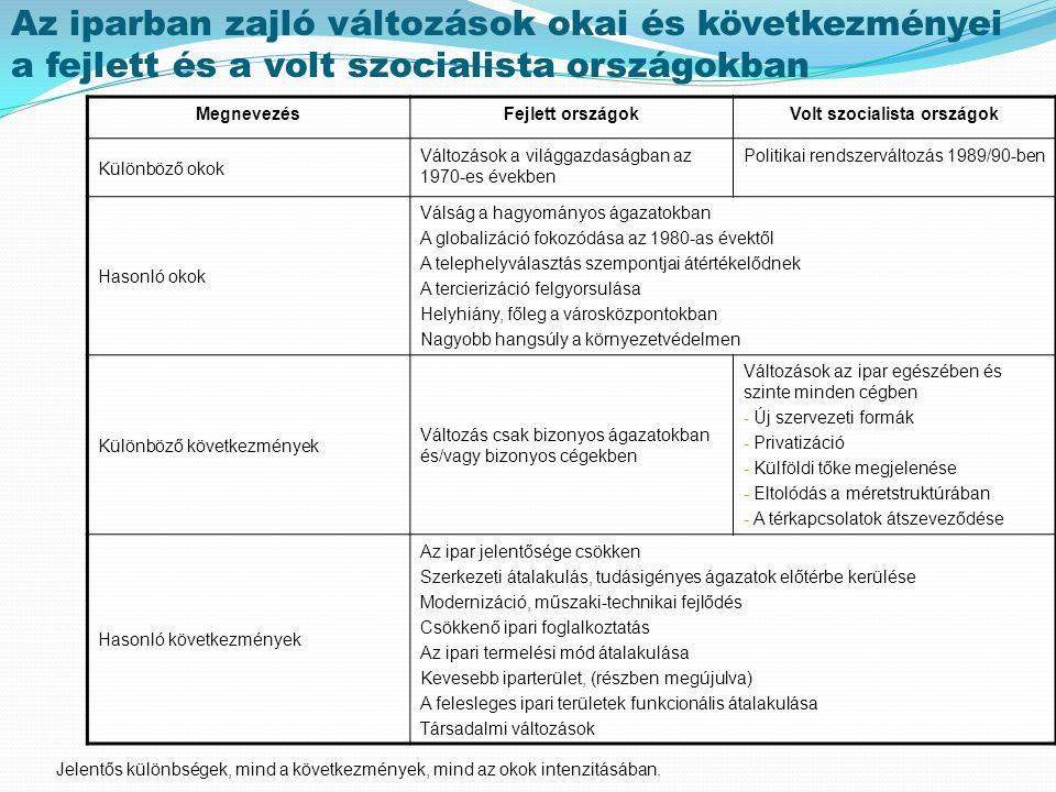 Az 1000 lakosra jutó ipari foglalkoztatottak száma megyénként 1990-ben és 2000-ben 19902000 Forrás: Süli-Zakar I.