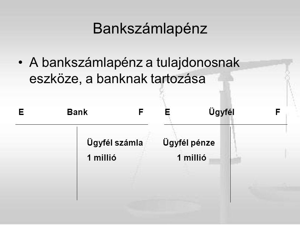 Bankszámlapénz A bankszámlapénz a tulajdonosnak eszköze, a banknak tartozása E BankFE Ügyfél F Ügyfél számla Ügyfél pénze1 millió