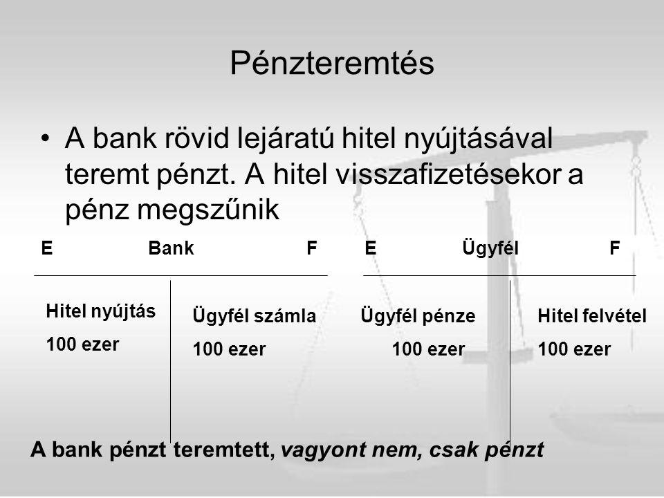 Pénzteremtés A bank rövid lejáratú hitel nyújtásával teremt pénzt. A hitel visszafizetésekor a pénz megszűnik E BankFE Ügyfél F Ügyfél számla Ügyfél p