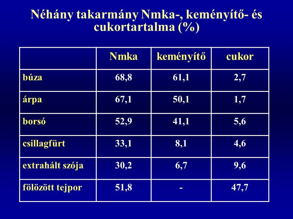 Néhány takarmány Nmka-, keményítő- és cukortartalma (%) Nmkakeményítőcukor búza68,861,12,7 árpa67,150,11,7 borsó52,941,15,6 csillagfürt33,18,14,6 extr