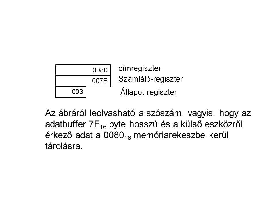 0080 007F 003 címregiszter Számláló-regiszter Állapot-regiszter Az ábráról leolvasható a szószám, vagyis, hogy az adatbuffer 7F 16 byte hosszú és a külső eszközről érkező adat a 0080 16 memóriarekeszbe kerül tárolásra.