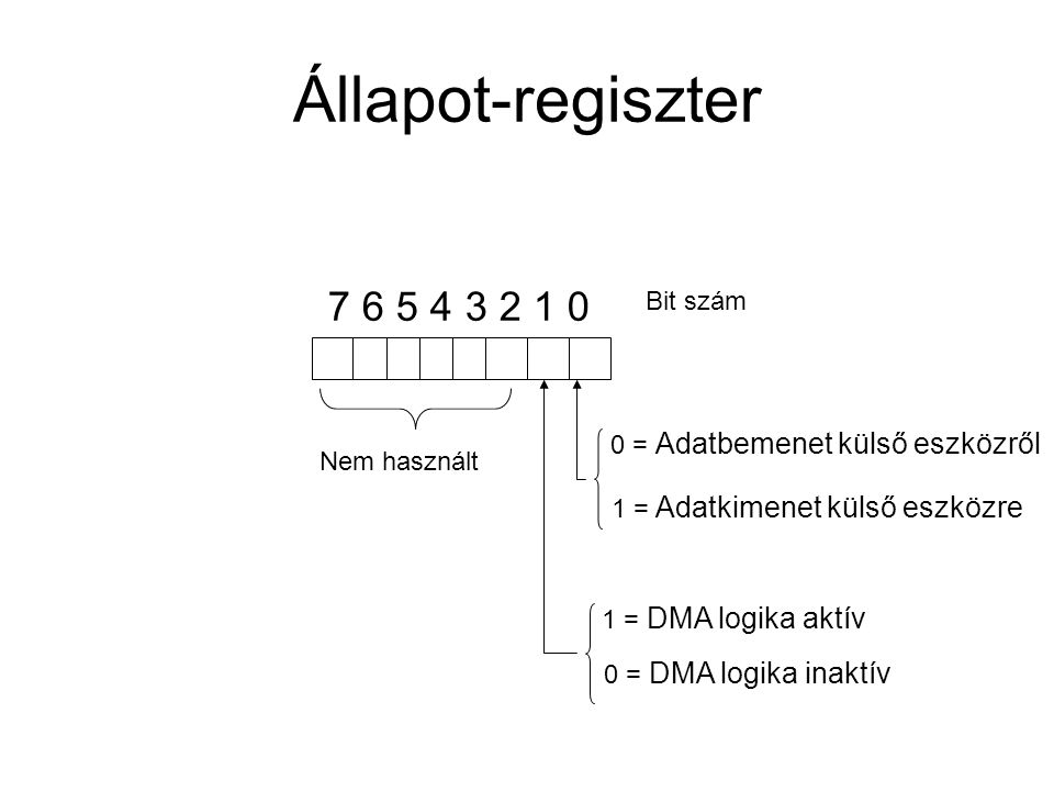 Állapot-regiszter 7 6 5 4 3 2 1 0 0 = Adatbemenet külső eszközről 1 = Adatkimenet külső eszközre 1 = DMA logika aktív 0 = DMA logika inaktív Nem használt Bit szám