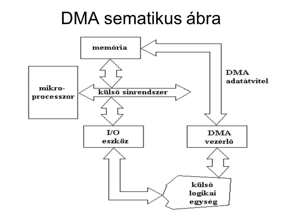 DMA művelet végrehajtása A DMA vezérlő egy adatszót fogad az I/O interface-től és kéri a rendszerbusz használatát a DMA átvitelhez Amint megkapta a buszt, kiküldi a memória-rekesz címét és az adatszót A memória kész jel vételekor a DMA vezérlő megvizsgálja a szószámot Ha a szószám ≠ 0-val, akkor : –a számláló-regiszter tartalmát 1-gyel csökkenti, –A címregiszter tartalmát pedig 1-gyel növeli így a perifériából memóriába egy újabb adatszó átvitele megy végbe Ha a szószámláló = 0, akkor a DMA befejezi az adatátvitelt és közli a CPU-val, hogy az adatátvitel kész.