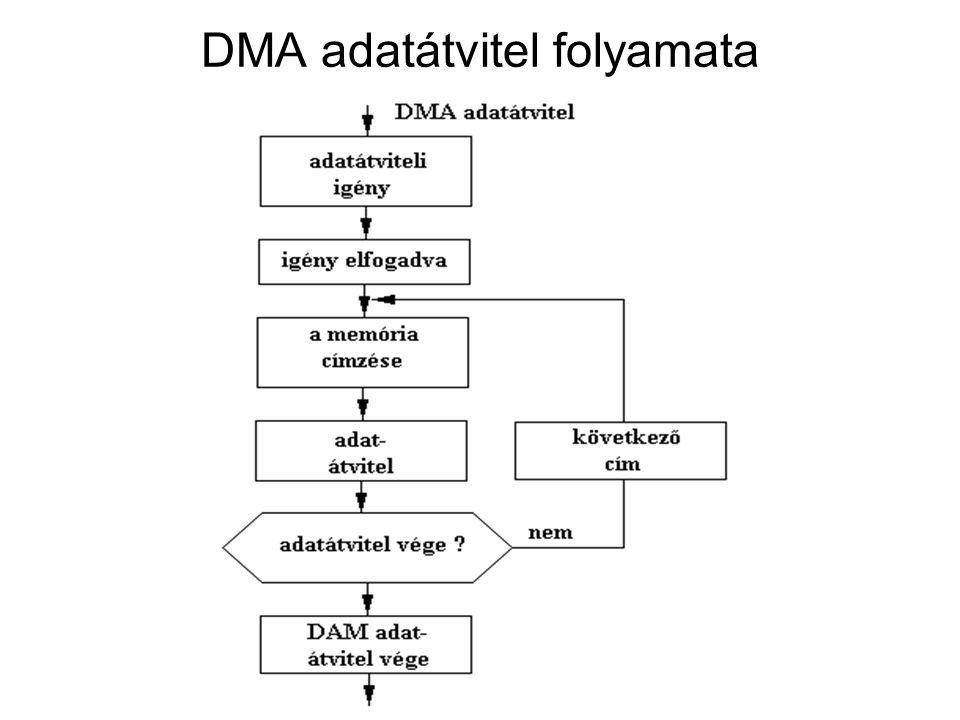 Események sorrendje Amikor a DMA érzékeli a logikai 1-et, a DMA REQ vonalon az INHIBIT jel logikai 0 lesz.