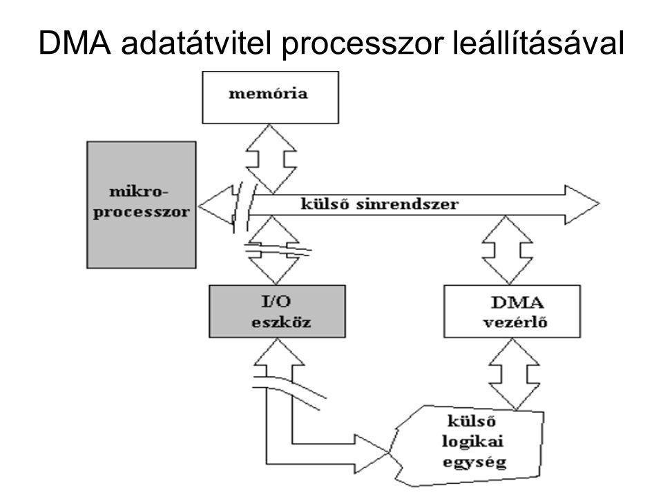 Címvonal vezérlés A DMA rendszerben a memória-címbuszt vagy a CPU, vagy a DMA hajtja meg attól függően, hogy az adott ciklusban a memóriát melyik eszköz használja.