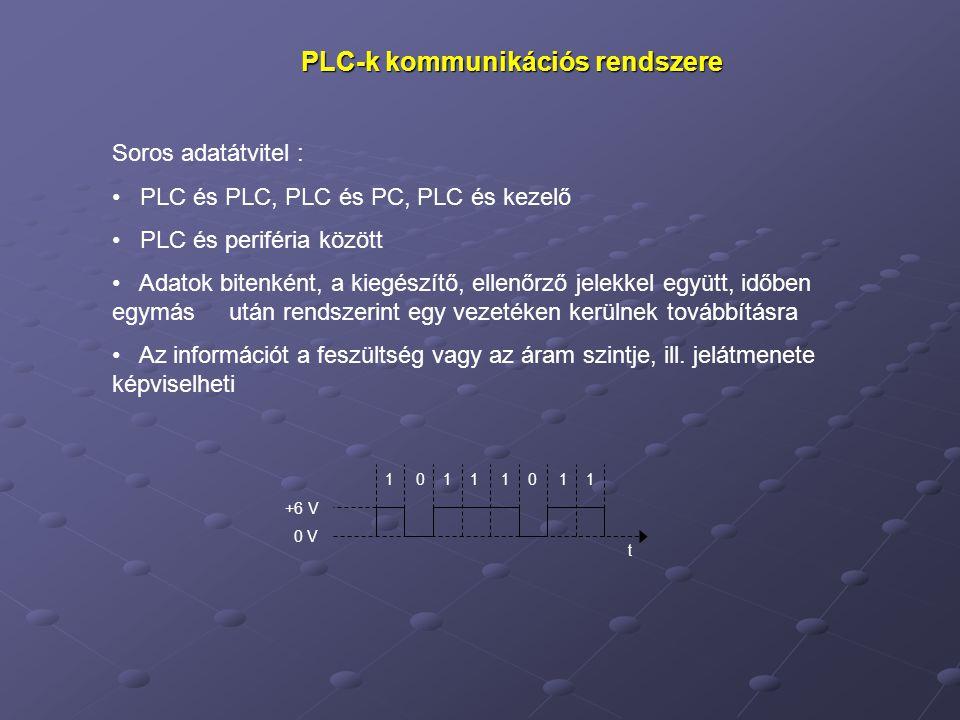 PLC-k kommunikációs rendszere Soros adatátvitel : PLC és PLC, PLC és PC, PLC és kezelő PLC és periféria között Adatok bitenként, a kiegészítő, ellenőrző jelekkel együtt, időben egymás után rendszerint egy vezetéken kerülnek továbbításra Az információt a feszültség vagy az áram szintje, ill.