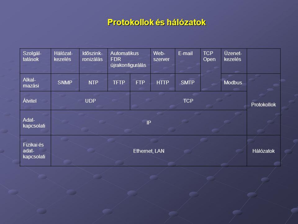 Protokollok és hálózatok Szolgál- tatások Hálózat- kezelés Időszink- ronizálás Automatikus FDR újrakonfigurálás Web- szerver E-mailTCP Open Üzenet- kezelés Alkal- mazási SNMPNTPTFTPFTPHTTPSMTPModbus Protokollok ÁtvitelUDPTCP Adat- kapcsolati IP Fizikai és adat- kapcsolati Ethernet, LANHálózatok