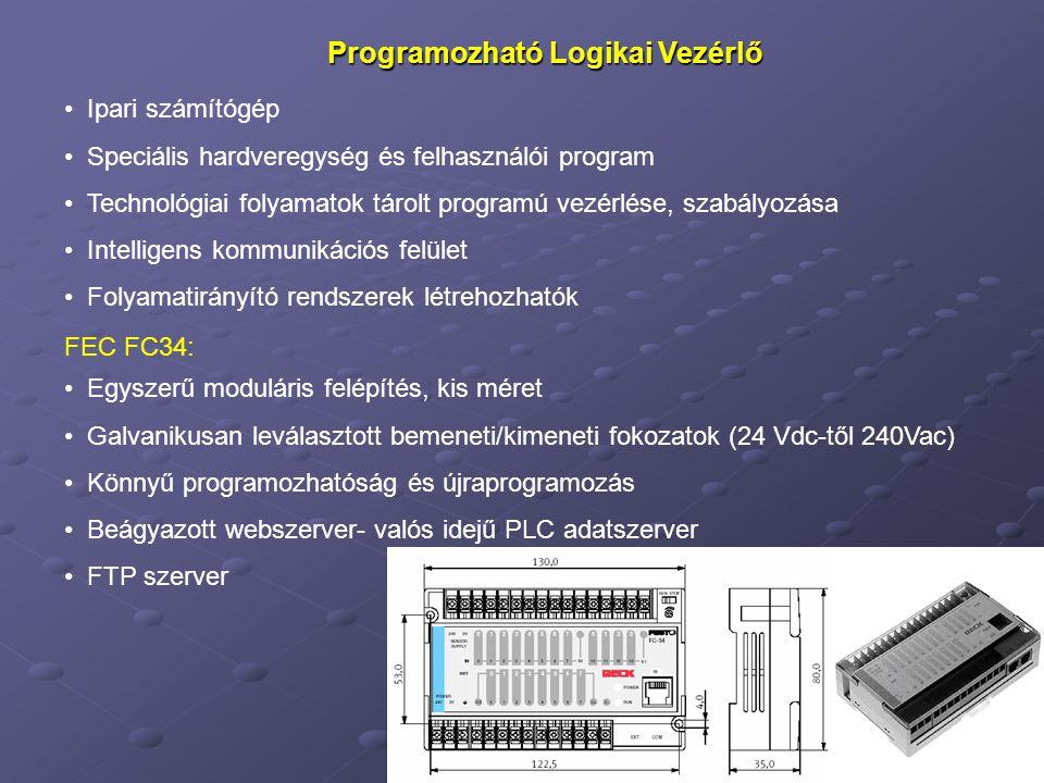 PLC-k kommunikációs rendszere PLC és a technológiai folyamat közötti kommunikáció párhuzamos formában: Kétállapotú be/kimenetek Analóg be/kimenetek Frekvencia (impulzus) be/kimenetek Program- memória Adat- memória Bemeneti áram- körök Kimeneti áram- körök Központi logikai ill.