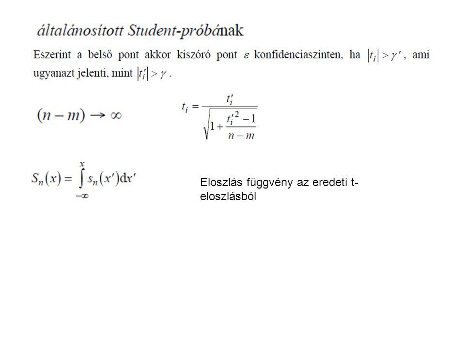 Eloszlás függvény az eredeti t- eloszlásból