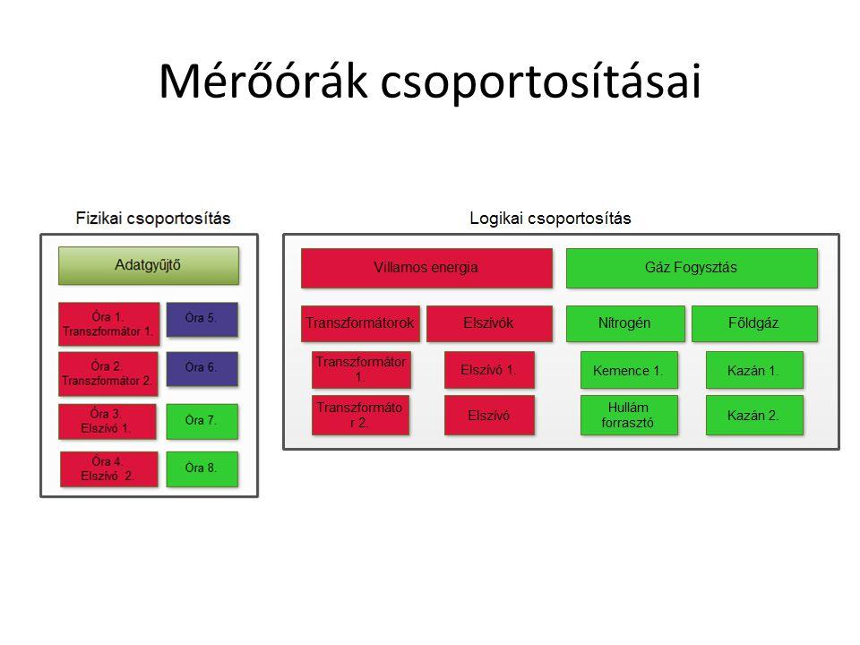 Mérőórák csoportosításai