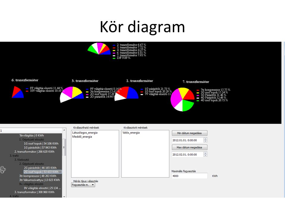 Kör diagram