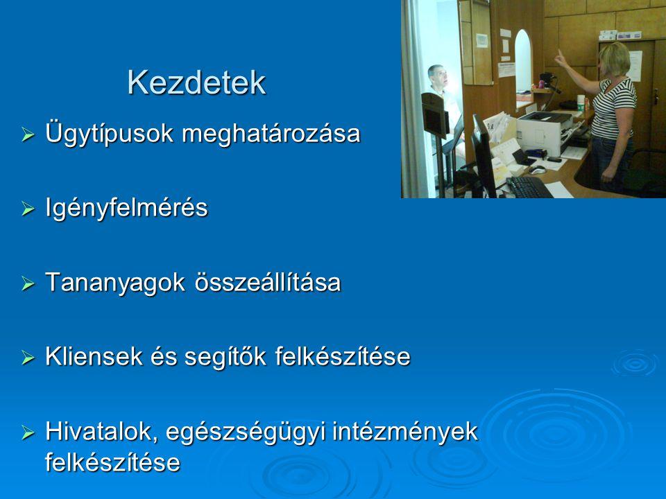 Ügytípusok  Foglalkoztatással kapcsolatos ügyek  Hivatalos ügyek  Orvosi ügyek  Banki-, és pénzügyek  Választások  Szabadidő  E- ügyintézés