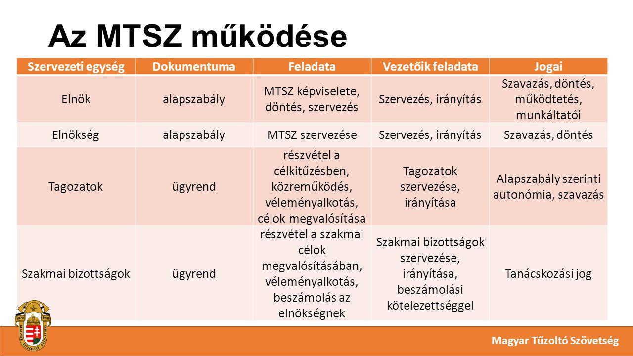 Az MTSZ működése Magyar Tűzoltó Szövetség Szervezeti egységDokumentumaFeladataVezetőik feladataJogai Elnökalapszabály MTSZ képviselete, döntés, szerve