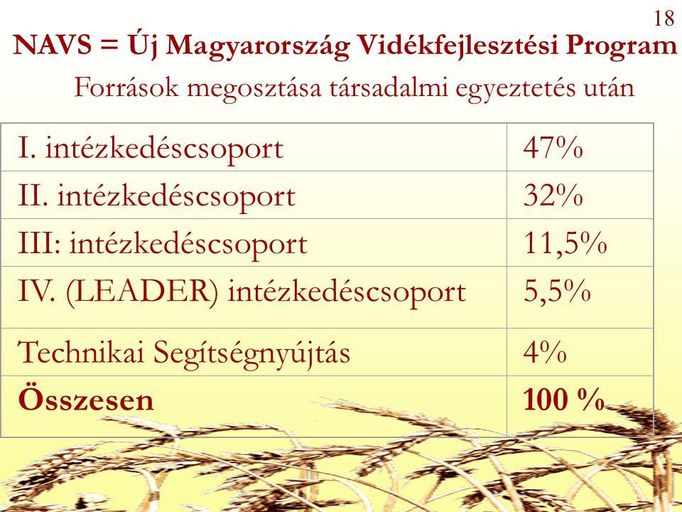 18 I. intézkedéscsoport47% II. intézkedéscsoport32% III: intézkedéscsoport11,5% IV.