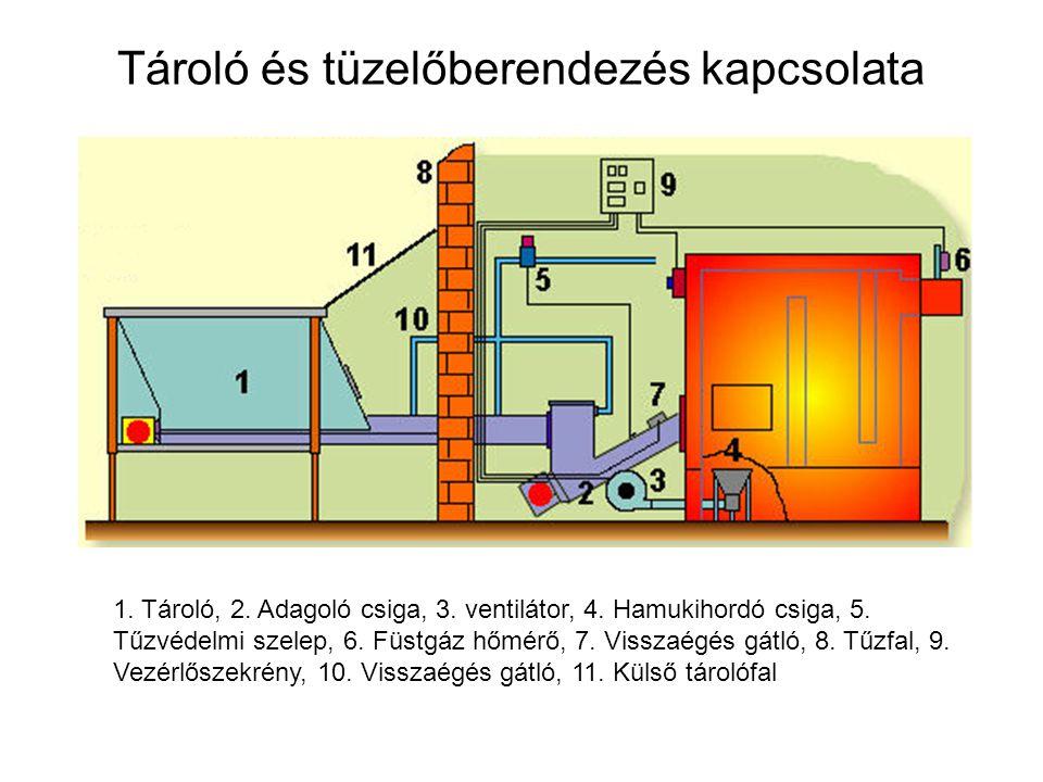 Tároló és tüzelőberendezés kapcsolata 1. Tároló, 2. Adagoló csiga, 3. ventilátor, 4. Hamukihordó csiga, 5. Tűzvédelmi szelep, 6. Füstgáz hőmérő, 7. Vi