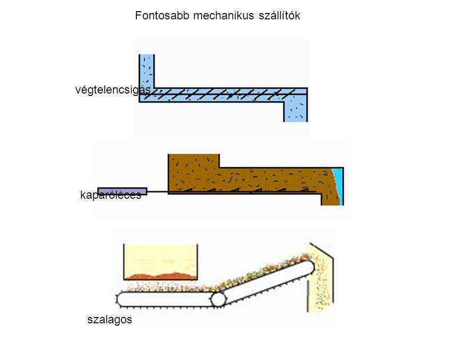 végtelencsigás kaparóléces szalagos Fontosabb mechanikus szállítók