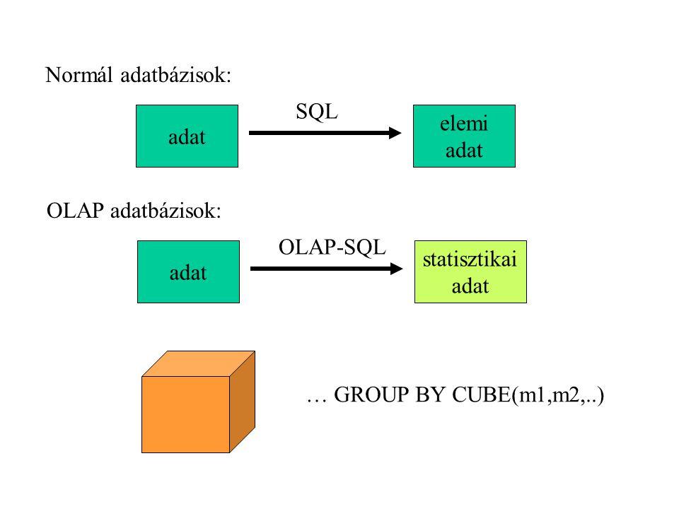Normál adatbázisok: adat elemi adat SQL OLAP adatbázisok: adat statisztikai adat OLAP-SQL … GROUP BY CUBE(m1,m2,..)