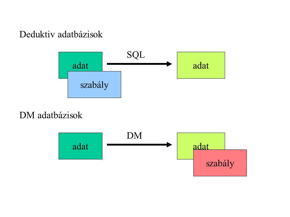 Deduktiv adatbázisok tény (adat) szabály formula kalkulus Predikátum logika