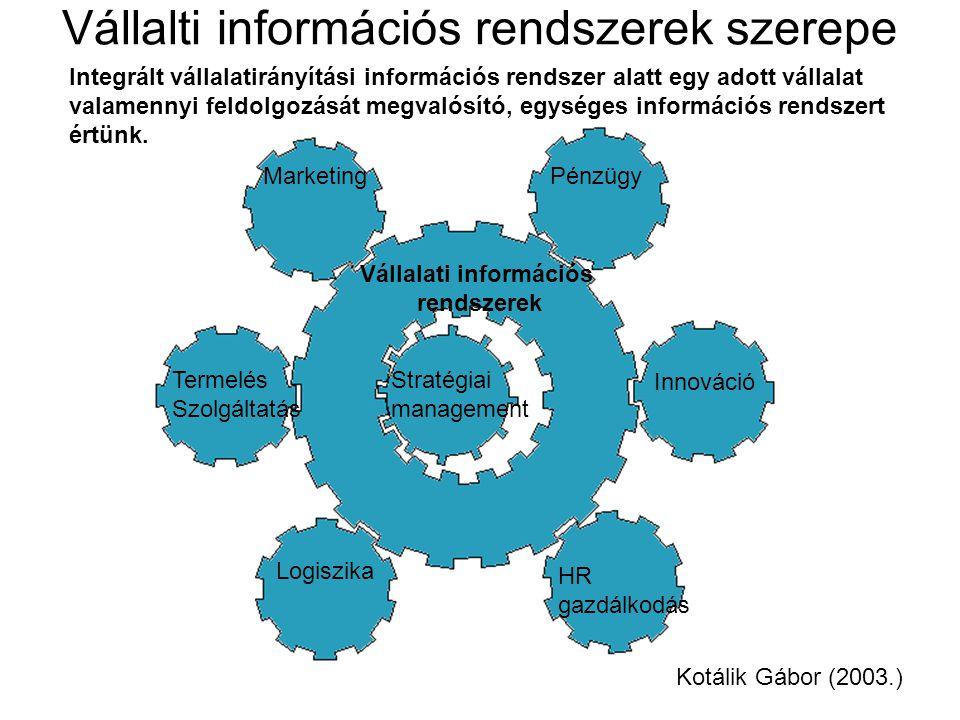 Vállalti információs rendszerek szerepe Vállalati információs rendszerek Stratégiai management MarketingPénzügy Termelés Szolgáltatás Logiszika HR gaz