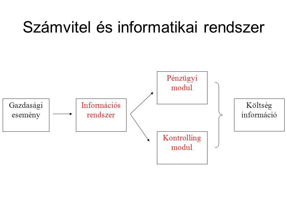 Számvitel és informatikai rendszer Pénzügyi modul Információs rendszer Gazdasági esemény Kontrolling modul Költség információ