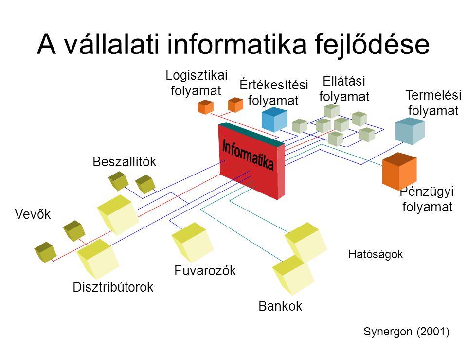 A vállalati informatika fejlődése Pénzügyi folyamat Logisztikai folyamat Értékesítési folyamat Ellátási folyamat Termelési folyamat Beszállítók Disztr