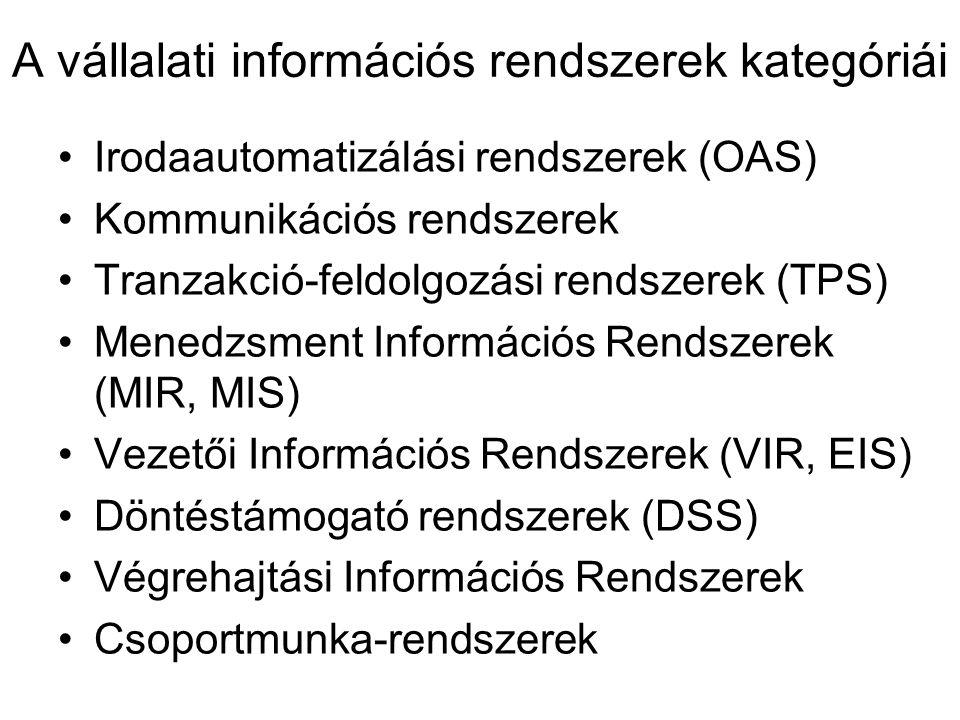 A vállalati információs rendszerek kategóriái Irodaautomatizálási rendszerek (OAS) Kommunikációs rendszerek Tranzakció-feldolgozási rendszerek (TPS) M