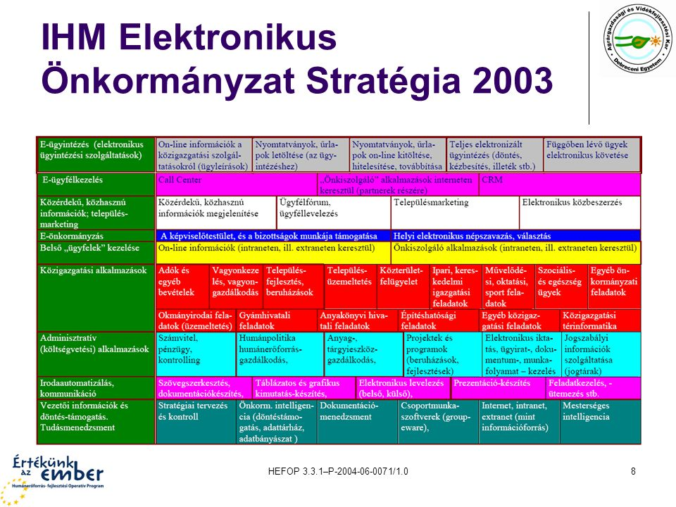 HEFOP 3.3.1–P-2004-06-0071/1.08 IHM Elektronikus Önkormányzat Stratégia 2003