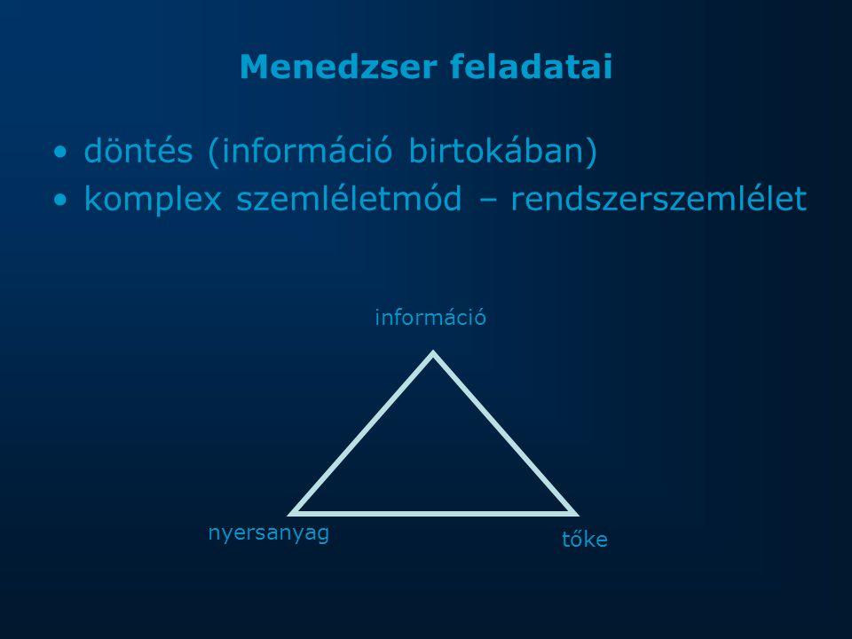 Menedzser feladatai döntés (információ birtokában) komplex szemléletmód – rendszerszemlélet információ tőke nyersanyag