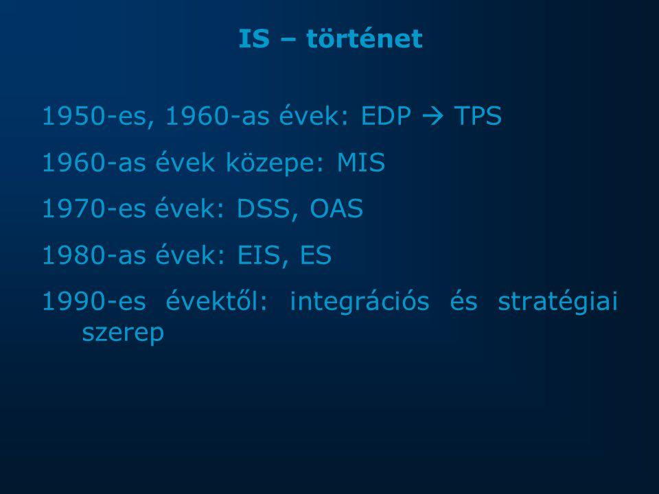 IS – történet 1950-es, 1960-as évek: EDP  TPS 1960-as évek közepe: MIS 1970-es évek: DSS, OAS 1980-as évek: EIS, ES 1990-es évektől: integrációs és stratégiai szerep