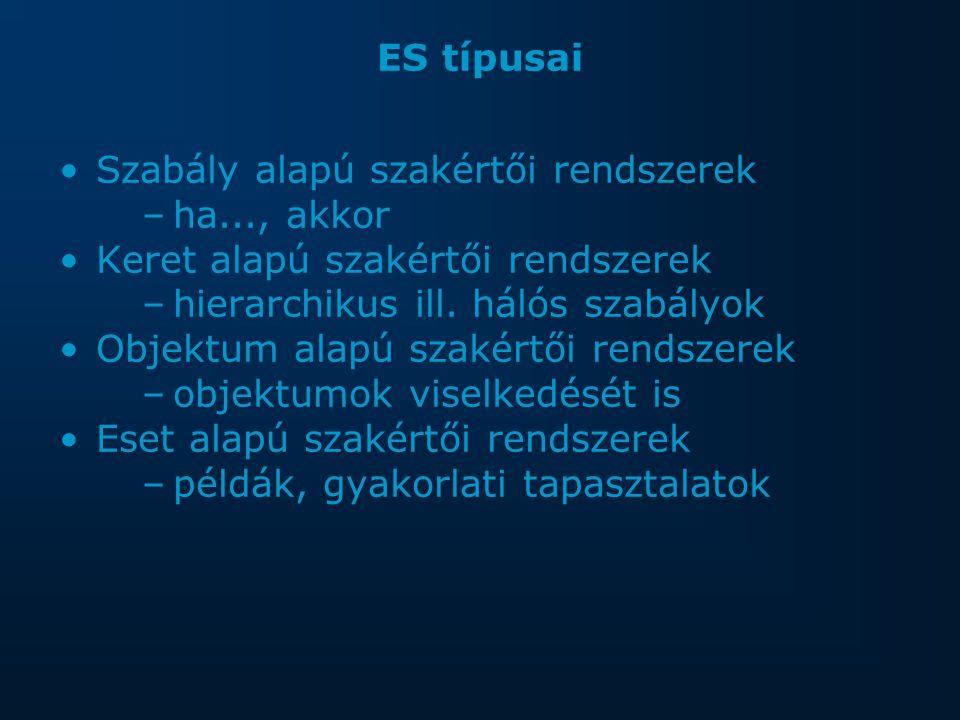 ES típusai Szabály alapú szakértői rendszerek –ha..., akkor Keret alapú szakértői rendszerek –hierarchikus ill.