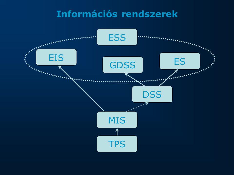 Információs rendszerek TPSMISDSSGDSSESEISESS