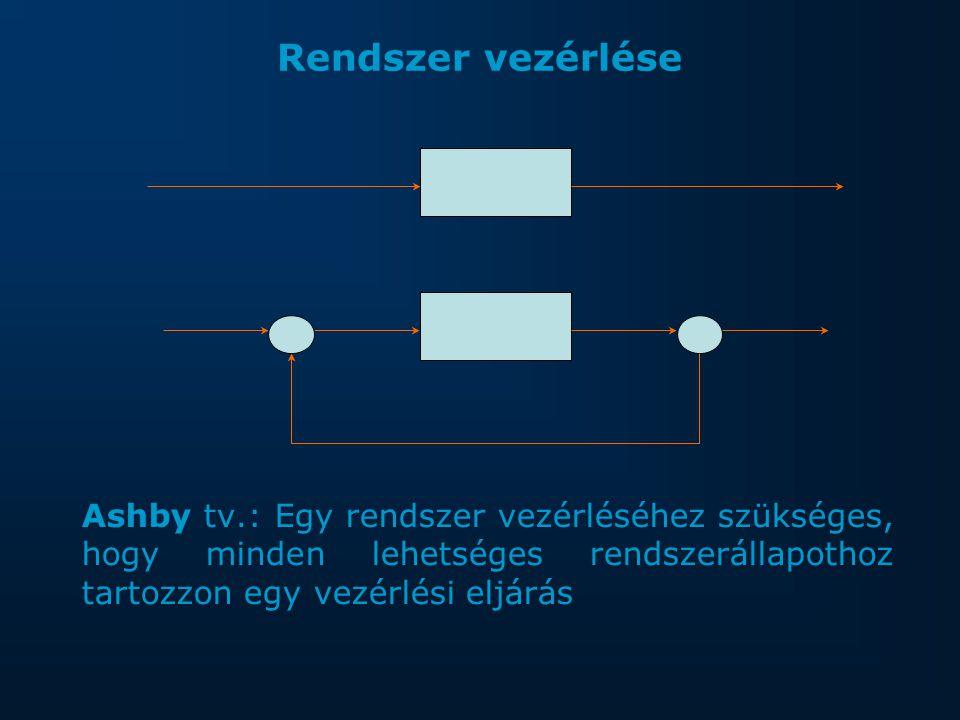 Rendszer vezérlése Ashby tv.: Egy rendszer vezérléséhez szükséges, hogy minden lehetséges rendszerállapothoz tartozzon egy vezérlési eljárás